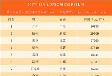 2017年12月全国省会城市房价排行榜:兰州房价竟然被南宁赶超(附榜单)
