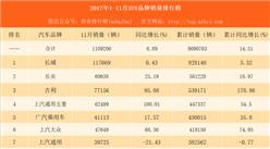 2017年1-11月全国SUV品牌销量排行榜:长城第一 吉利第三(附榜单)
