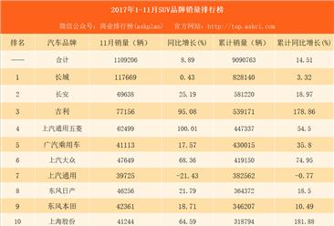 2017年1-11月亚博娱乐手机APPSUV品牌销量排行榜:长城第一 吉利第三(附榜单)
