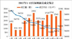 2017年12月深圳新房成交情况分析:龙岗房价环比大涨13% 罗湖小跌(附图标)