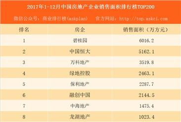 2017年1-12月中国房地产企业销售面积排行榜TOP200:碧桂园是万科的1.7倍