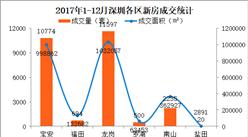 """2017年深圳房地产市场数据分析:成交量下跌57% 房价""""15连降""""(附图表)"""