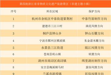 第四批浙江省非物质文化遗产旅游经典景区名单:杭州2村入?。ǜ矫ィ? />                         </a>                      <div class=