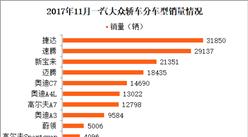 一汽大众11月最畅销轿车车型:捷达第一 销量下滑16.53%(附图表)