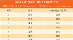 2017年全国主要城市土地出让金排行榜TOP30:北京第一 杭州第二(附榜单)