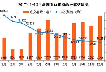 2017年12月深圳各区房价及新房成交排名分析:龙岗量价齐涨(图表)