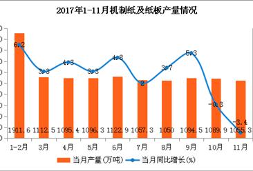 2018年造纸业行情预测:纸价持涨动力不足 价格高位难以持续(图)