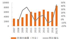 2018年空调销量情况预测:空调内销增速将大概率回落