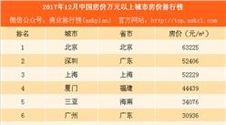 2017年12月中国房价万元以上城市房价排行榜:这3个省会城市房价即将破万(附榜单)