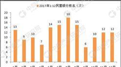 2017年民营银行申筹盘点:核名141家  申筹热度降低
