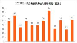 2017年中国电影市场盘点及2018年上映新片一览(附图表)