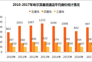 2017年哈爾濱市星級酒店經營數據分析(附圖表)