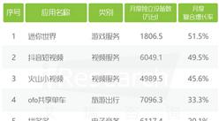 2017年中国APP增速TOP50榜单: 迷你世界增速最大!(附榜单)