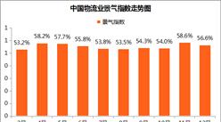 2017年12月中国物流业景气指数56.6%:新订单指数回落(附分析)