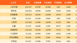 2017年12月亚博娱乐手机APP微信公众号100强排行榜出炉(附完整榜单)