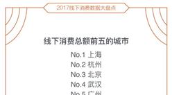 2017年线下消费市场分析:上海消费力最强!