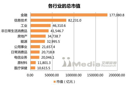 艾媒报告丨2017中国上市公司市值TOP300排行榜