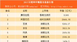 2017互联网中概股市值排行榜:腾讯市值是百度的6倍(附榜单)