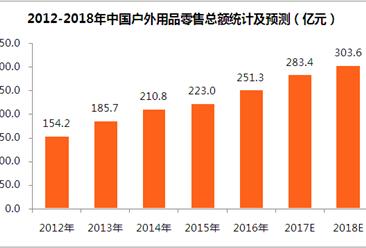 中国户外用品市场快速发展   2018年户外用品零售总额将超300亿元(附图)