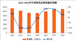 中国奢侈品市场回暖 2018年奢侈品销售额将超5500亿元