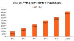 2017阿里巴巴年度零售情况分析:中国零售平台GMV规模同比增30%