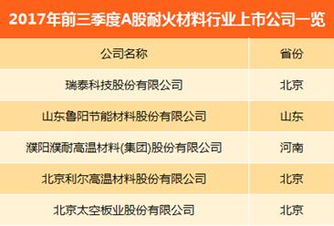 耐火材料A股上市公司经营情况对比:多数企业净利润下滑(图表)