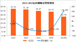 鞋帽行业上市企业经营状况分析:红蜻蜓业绩现连年下滑(图表)