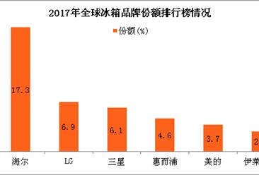 盘点海尔2017:海尔集团收入达2419亿元 连续9年蝉联大型家电世界第一
