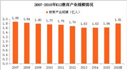 二胎政策效果显著 2018年中国K12教育市场走势将如何?(图)