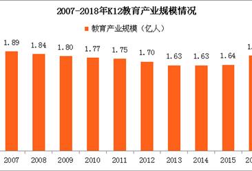 二胎政策效果顯著 2018年中國K12教育市場走勢將如何?(圖)