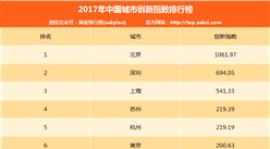 2017年中国城市创新指数排行榜(TOP10)