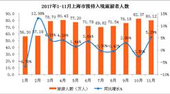 2017年1-11月上海市出入境旅游数据分析:入境游客超800万人 同比增长2%(附图表)