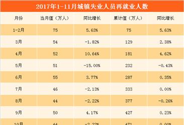 2017年1-11月全国就业情况分析: 城镇新增就业人数增长2.48%(附图表)