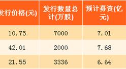 2017年天津市新股发行情况分析:绿茵生态发行价格最高(表)