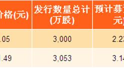2017年海南省新股发行汇总:普利制药实际募资最多(附图表)