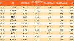 2017年浙江新股发行情况分析:财通证券实际募资最多!(表)