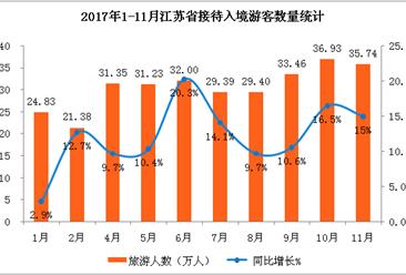 2017年1-11月江苏省入境旅游数据分析:入境人数同比增长12.2% (附图表)
