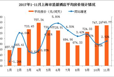 2017年1-11月上海市星级酒店经营数据分析:房价/出租率皆小幅增长(附图表)
