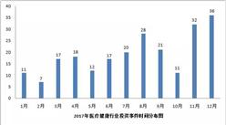 2017年医疗健康行业投融资分析报告:医疗健康融资热度稍减(图表)
