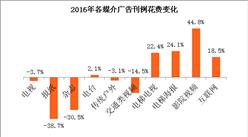 传统广告市场减少6% 报纸杂志成重灾区(附图表)