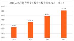 民辦學校數量增加 民辦教育市場被看好(圖)