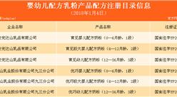 第35批奶粉配方注册名单出炉:7家乳企37个配方获批(附名单)