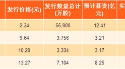 2017年河北省新股发行汇总:惠达卫浴发行价格最高(附图表)