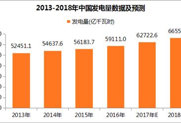 2018年中国发电行业预测:发电量或超66000亿千瓦时(附图表)