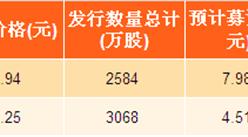 2017年湖北省新股发行汇总:海特生物实际募资8.5亿(附图表)