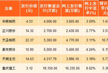 2017年度重庆新股发行情况:制造业企业占比五成