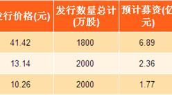 2017年河南省新股发行汇总:设研院实际募资最多(附图表)