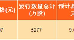 2017年黑龙江省新股发行汇总:哈三联深交所上市(附图表)