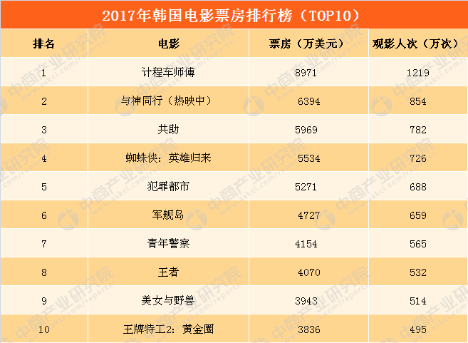 2019北美年终票房排行_外国大热却在中国碰壁 美国年度票房排行榜Top2