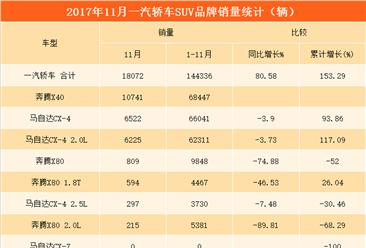 一汽轿车11月最畅销SUV车型:奔腾X40销量遥遥领先(附图表)